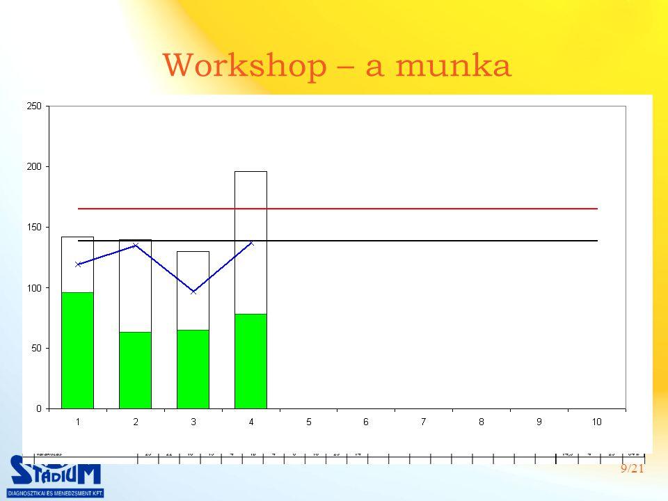 9/21 Workshop – a munka Jelen állapot feltérképezése Termékek (referenciák) – mennyiségek Vevői igény, Ütemidő Szükséges alapanyagok Ciklusidő mérések (átállások)