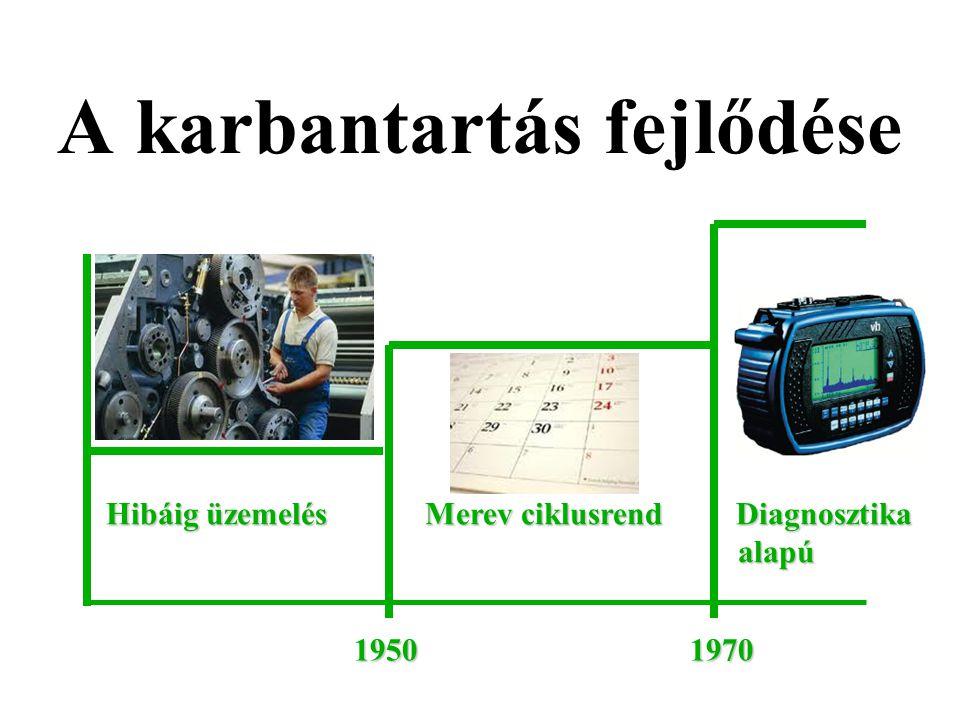 A karbantartás fejlődése 1950 1970 Hibáig üzemelés Merev ciklusrend Diagnosztika Hibáig üzemelés Merev ciklusrend Diagnosztika alapú alapú