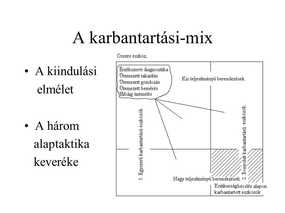 A karbantartási-mix A kiindulási elmélet A három alaptaktika keveréke