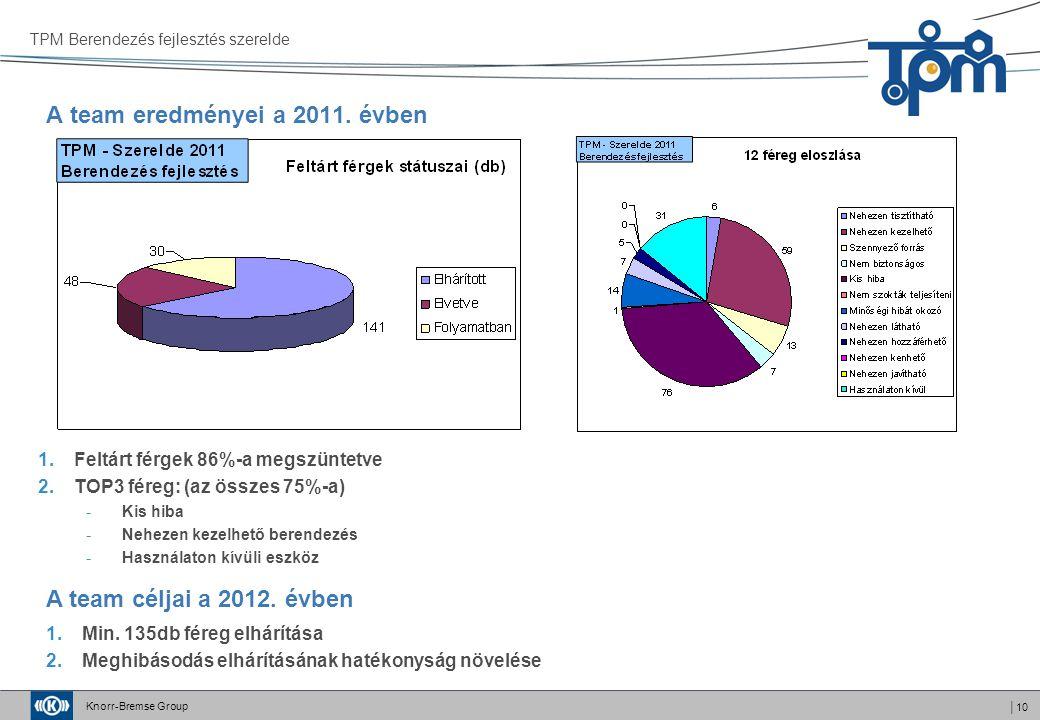 Knorr-Bremse Group │10 A team eredményei a 2011. évben 1.Min. 135db féreg elhárítása 2.Meghibásodás elhárításának hatékonyság növelése A team céljai a