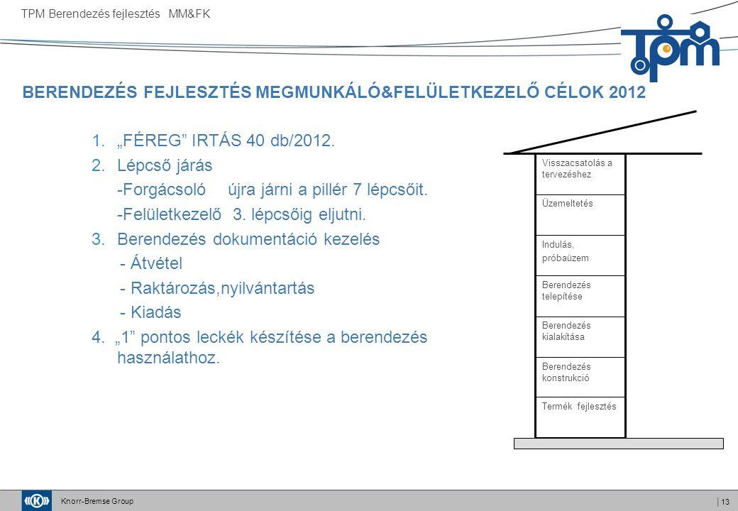 """Knorr-Bremse Group │13 BERENDEZÉS FEJLESZTÉS MEGMUNKÁLÓ&FELÜLETKEZELŐ CÉLOK 2012 TPM Berendezés fejlesztés MM&FK 1.""""FÉREG"""" IRTÁS 40 db/2012. 2.Lépcső"""