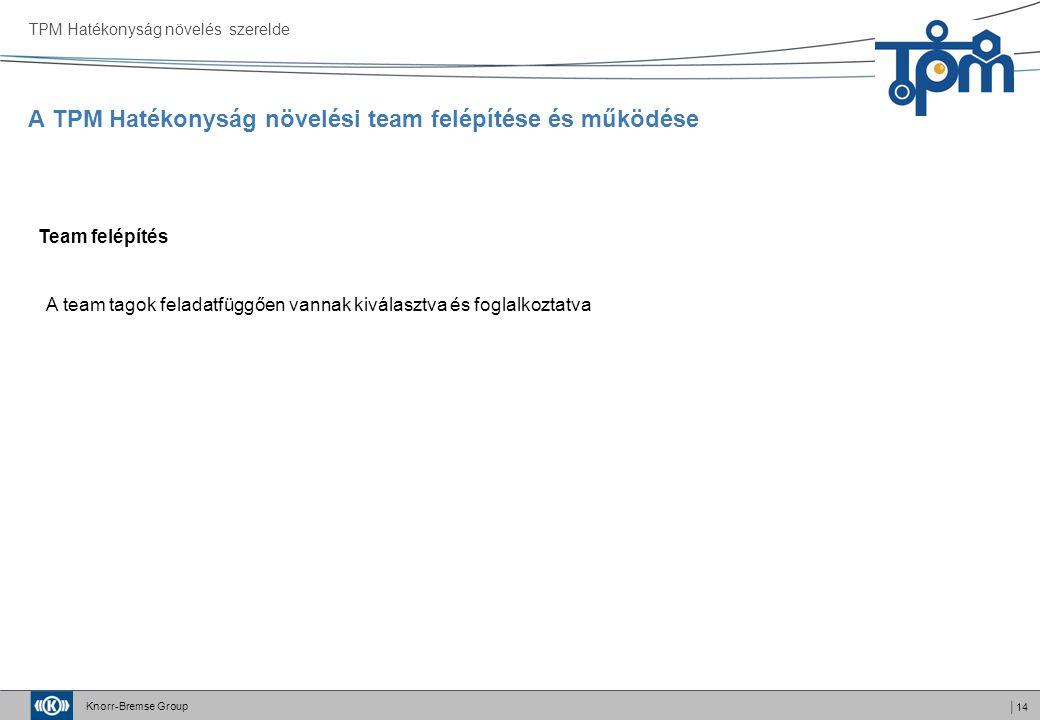 Knorr-Bremse Group │14 A TPM Hatékonyság növelési team felépítése és működése TPM Hatékonyság növelés szerelde Team felépítés A team tagok feladatfüggően vannak kiválasztva és foglalkoztatva