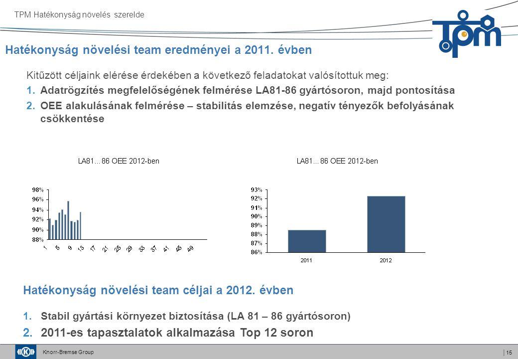 Knorr-Bremse Group │15 Hatékonyság növelési team eredményei a 2011. évben TPM Hatékonyság növelés szerelde Kitűzött céljaink elérése érdekében a követ
