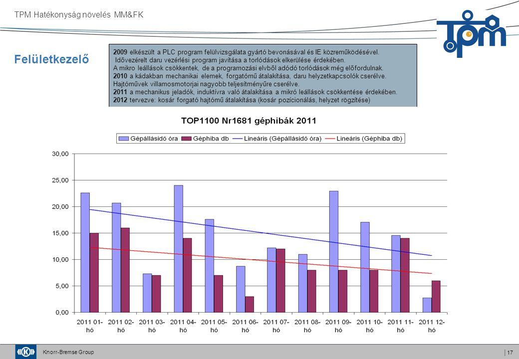 Knorr-Bremse Group │17 TPM Hatékonyság növelés MM&FK Felületkezelő 2009 elkészült a PLC program felülvizsgálata gyártó bevonásával és IE közreműködésé