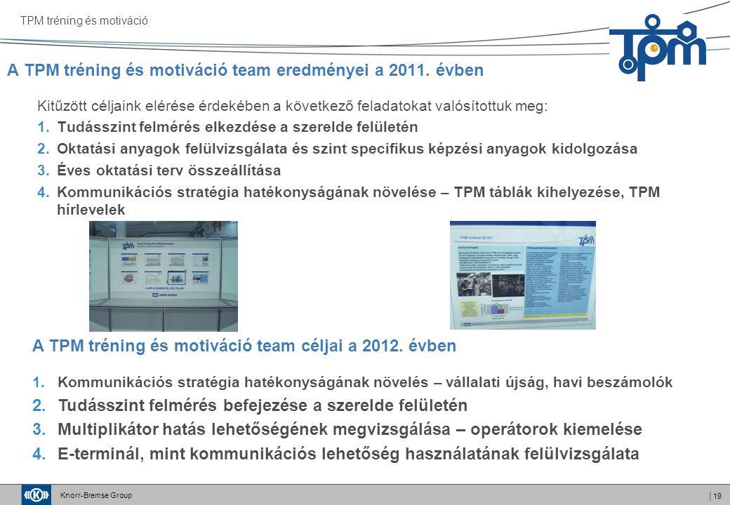 Knorr-Bremse Group │19 A TPM tréning és motiváció team eredményei a 2011. évben TPM tréning és motiváció Kitűzött céljaink elérése érdekében a követke
