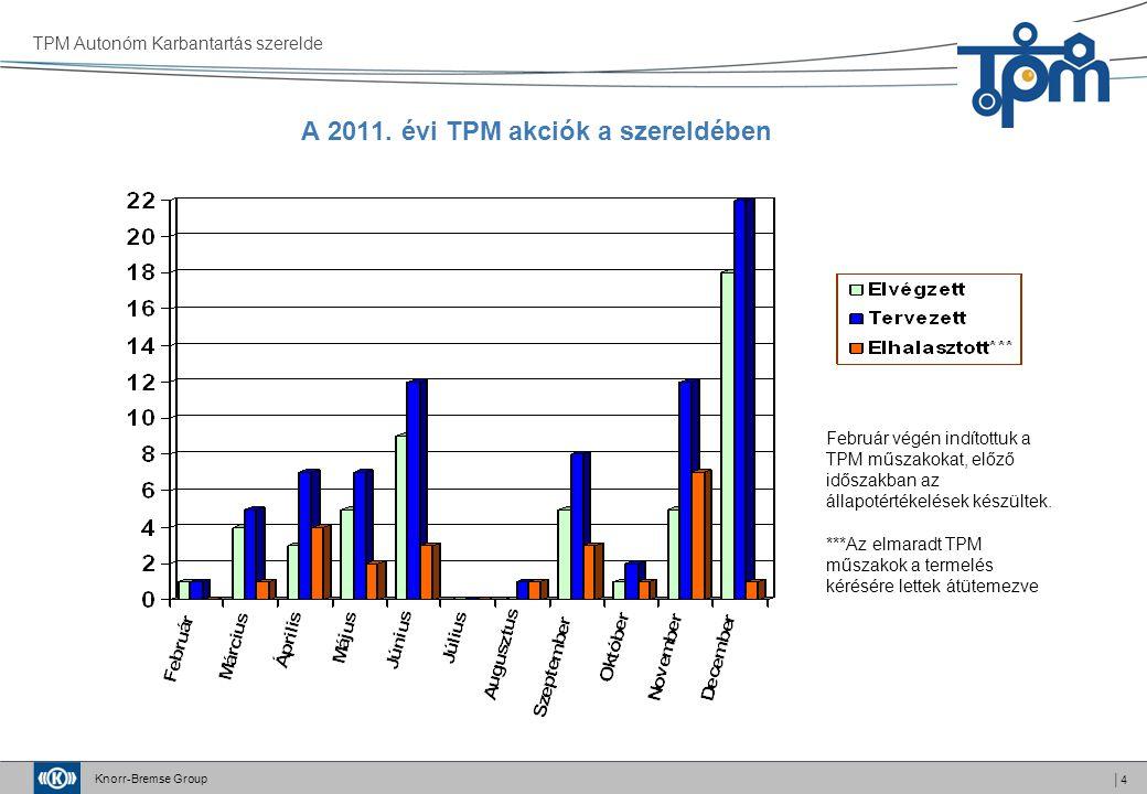 Knorr-Bremse Group │4 A 2011. évi TPM akciók a szereldében TPM Autonóm Karbantartás szerelde Február végén indítottuk a TPM műszakokat, előző időszakb