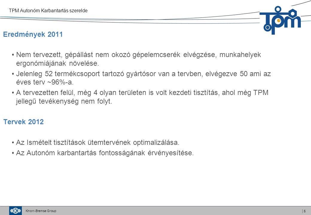 Knorr-Bremse Group │5 Eredmények 2011 Nem tervezett, gépállást nem okozó gépelemcserék elvégzése, munkahelyek ergonómiájának növelése. Jelenleg 52 ter