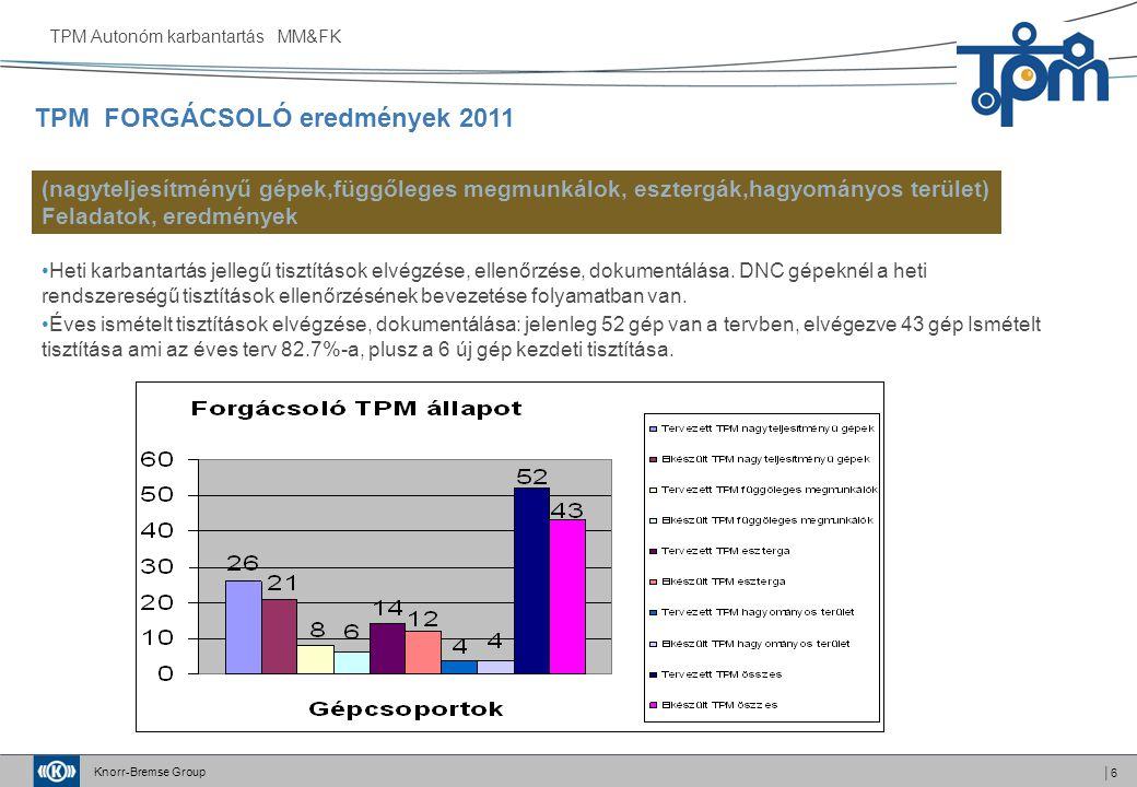 Knorr-Bremse Group │6 Heti karbantartás jellegű tisztítások elvégzése, ellenőrzése, dokumentálása. DNC gépeknél a heti rendszereségű tisztítások ellen