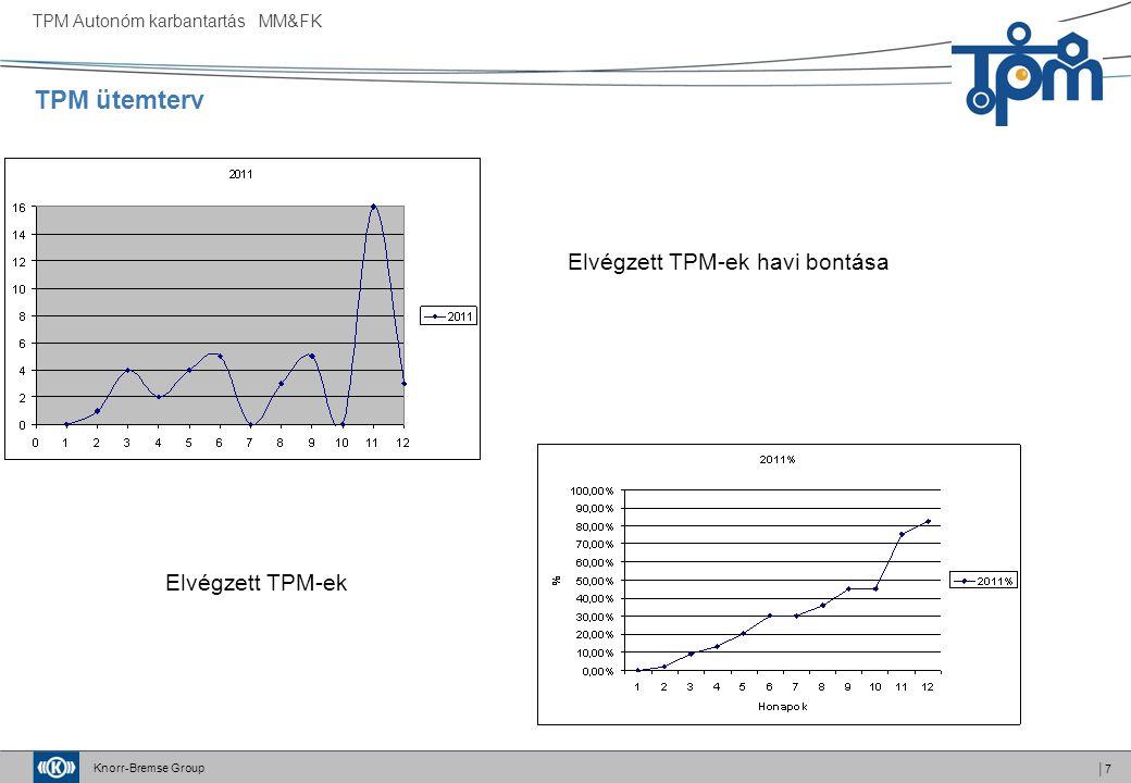 Knorr-Bremse Group │7 TPM Autonóm karbantartás MM&FK TPM ütemterv Elvégzett TPM-ek havi bontása Elvégzett TPM-ek