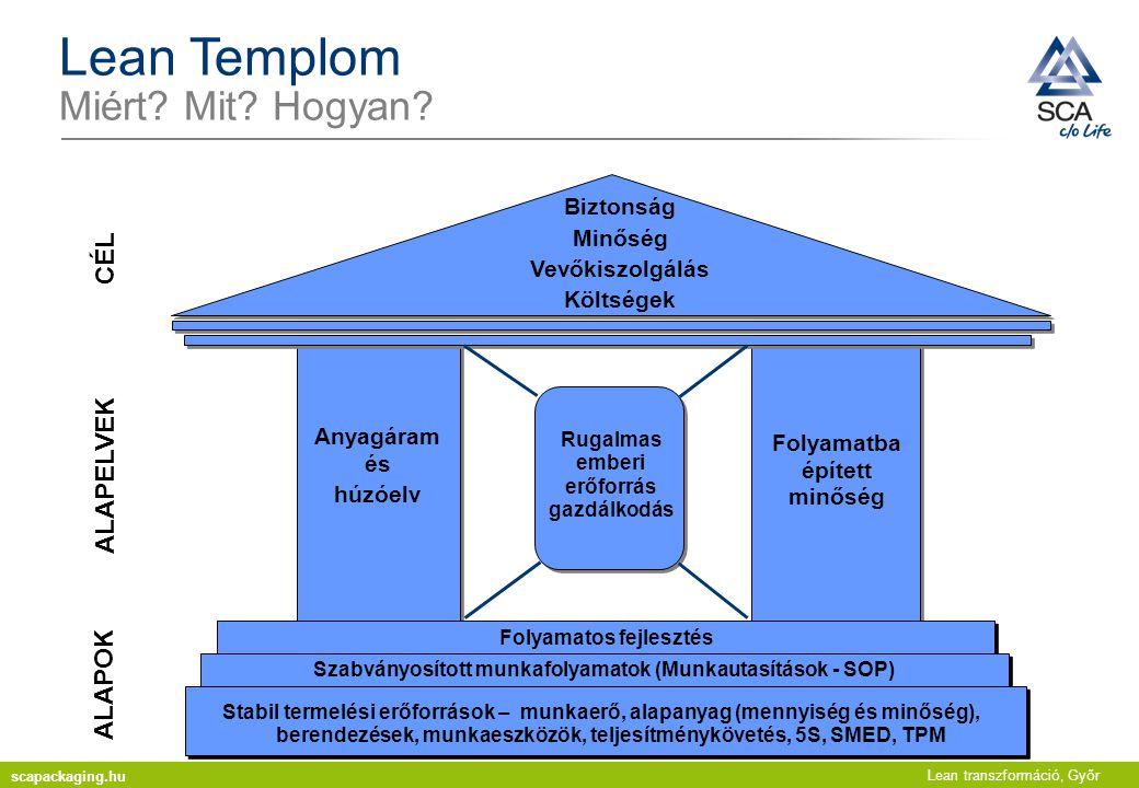 Lean transzformáció, Győr Lean Templom Miért? Mit? Hogyan? Stabil termelési erőforrások – munkaerő, alapanyag (mennyiség és minőség), berendezések, mu
