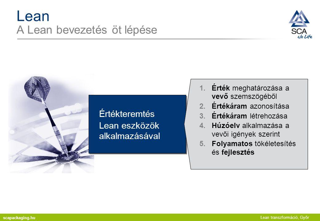 Lean transzformáció, Győr Lean A Lean bevezetés öt lépése Értékteremtés Lean eszközök alkalmazásával 1.Érték meghatározása a vevő szemszögéből 2.Érték
