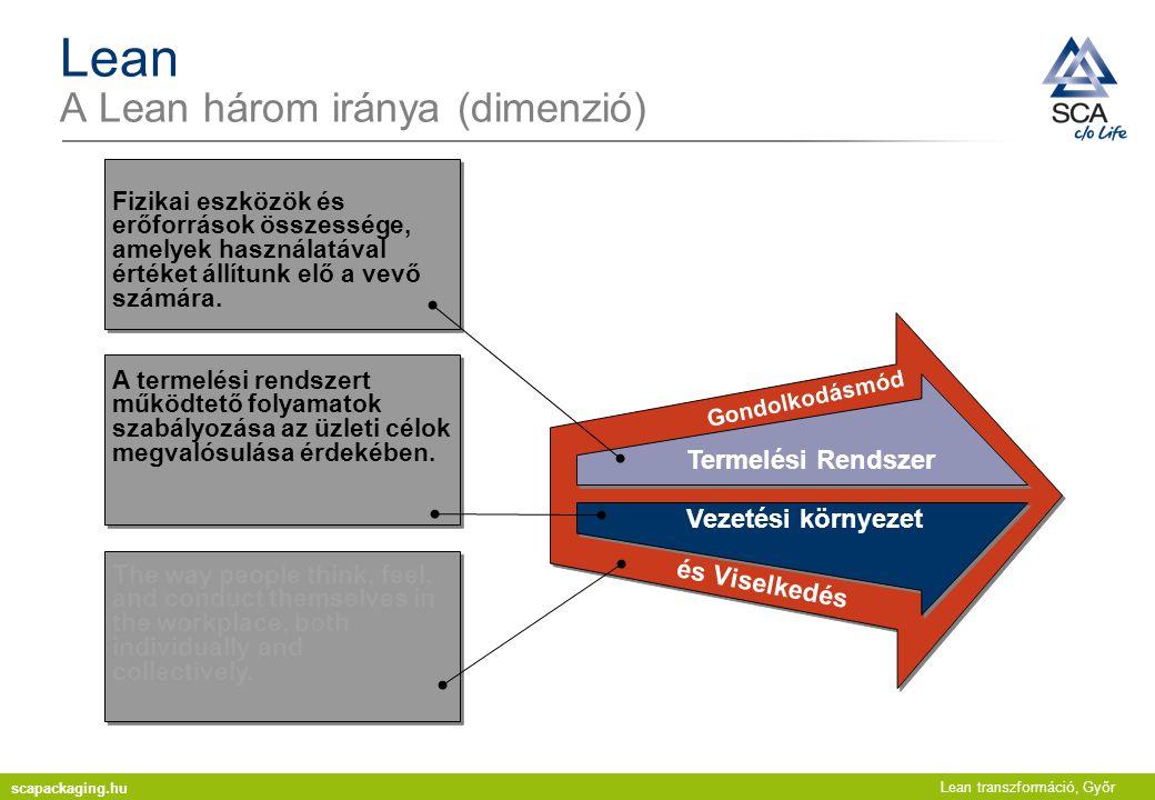 Lean transzformáció, Győr Lean A Lean három iránya (dimenzió) A termelési rendszert működtető folyamatok szabályozása az üzleti célok megvalósulása érdekében.