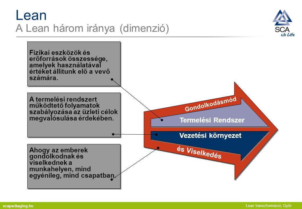 Lean transzformáció, Győr Lean A Lean három iránya (dimenzió) A termelési rendszert működtető folyamatok szabályozása az üzleti célok megvalósulása ér