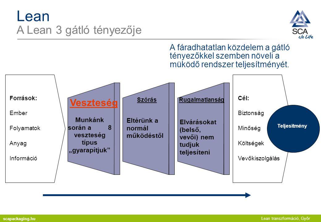 Lean transzformáció, Győr Lean A Lean három gátló tényezője - Veszteségek 8 veszteség: Túltermelés Felesleges szállítás Várakozás Túl magas készletek Túlbiztosított folyamatok Szükségtelen mozdulatok Selejt- veszteségek Munkatársak kihasználatlan kreativitása BALESET scapackaging.hu