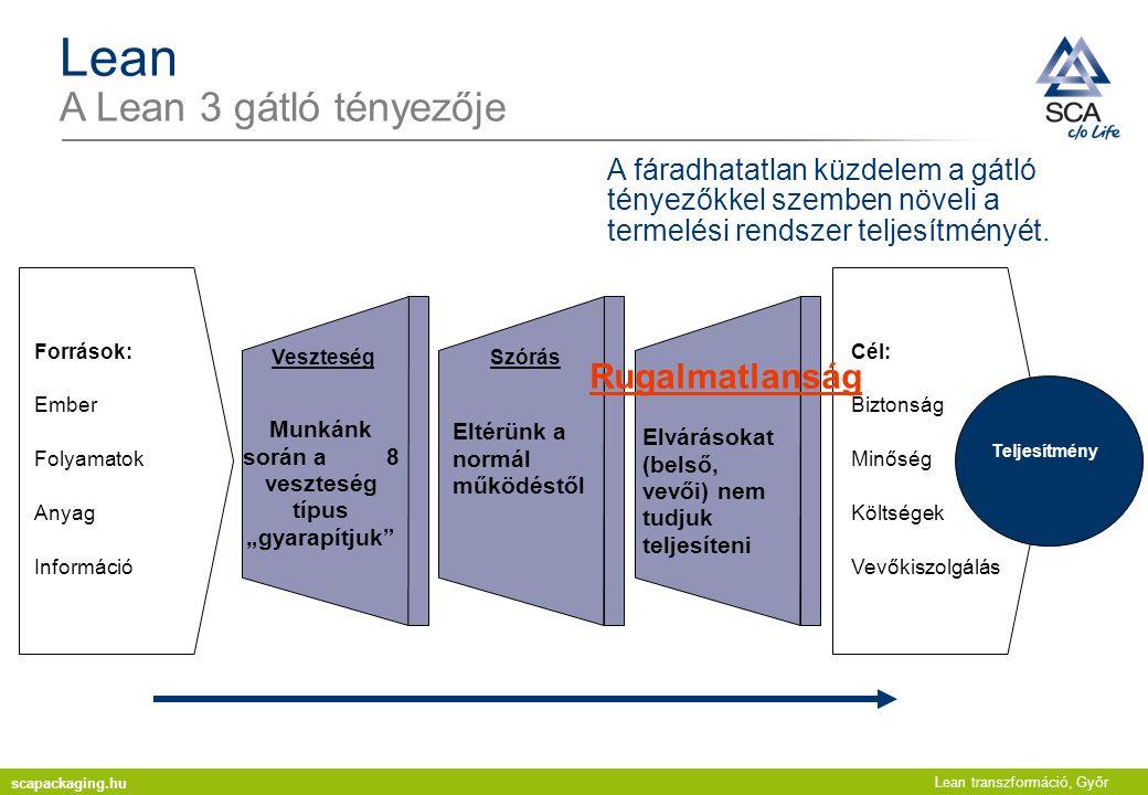 Lean transzformáció, Győr Lean A Lean 3 gátló tényezője A fáradhatatlan küzdelem a gátló tényezőkkel szemben növeli a termelési rendszer teljesítményé