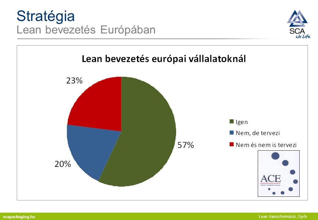 Lean transzformáció, Győr Stratégia Lean bevezetés Európában scapackaging.hu
