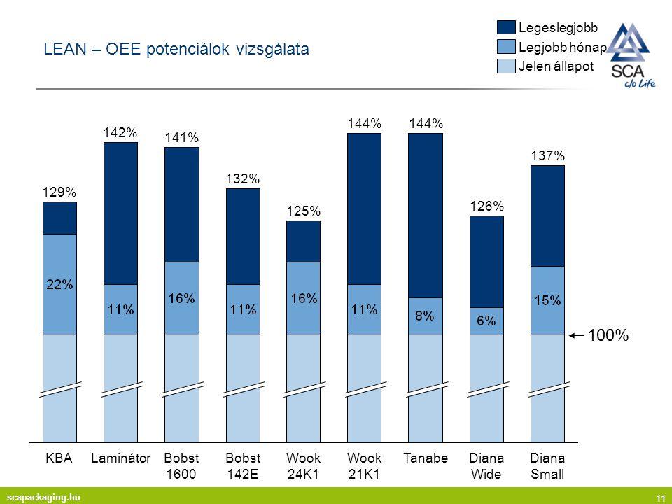 scapackaging.hu 11 LEAN – OEE potenciálok vizsgálata Bobst 1600Wook 21K1 KBADiana SmallDiana Wide 100% TanabeLaminátorBobst 142EWook 24K1 126% 137% 142% 141% 129% 125% 144% 132% Legeslegjobb Legjobb hónap Jelen állapot