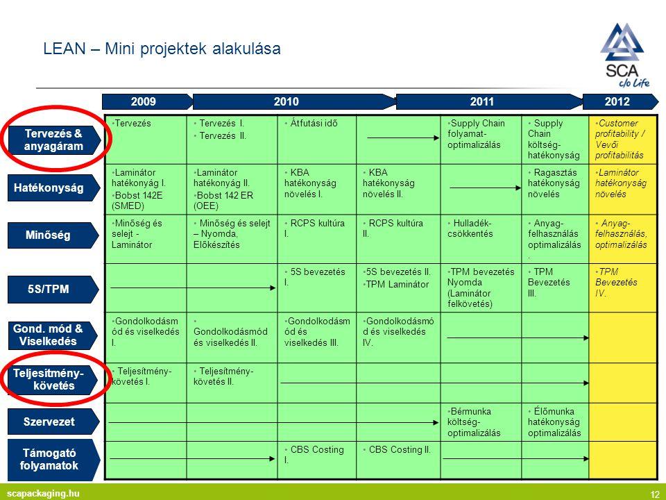scapackaging.hu 12 LEAN – Mini projektek alakulása Tervezés Tervezés I.