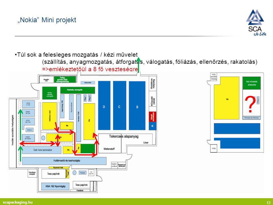 """scapackaging.hu 13 """"Nokia Mini projekt Túl sok a felesleges mozgatás / kézi művelet (szállítás, anyagmozgatás, átforgatás, válogatás, fóliázás, ellenőrzés, rakatolás) =>emlékeztetőül a 8 fő veszteségre ?"""