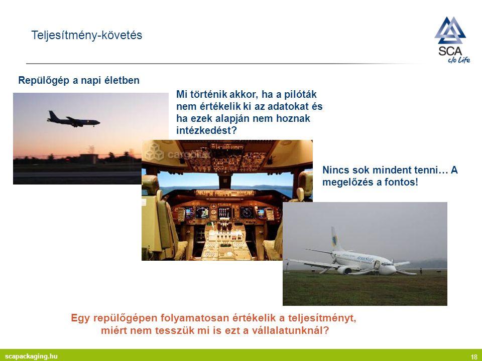 scapackaging.hu 18 Teljesítmény-követés Repülőgép a napi életben Mi történik akkor, ha a pilóták nem értékelik ki az adatokat és ha ezek alapján nem hoznak intézkedést.