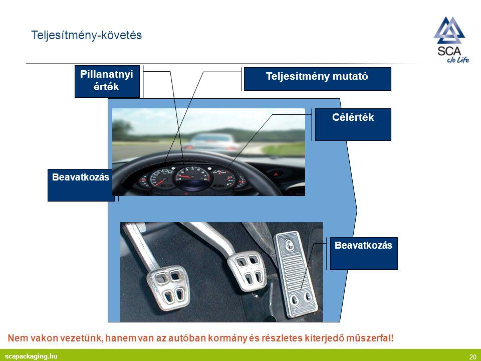 scapackaging.hu 20 Teljesítmény-követés Nem vakon vezetünk, hanem van az autóban kormány és részletes kiterjedő műszerfal.