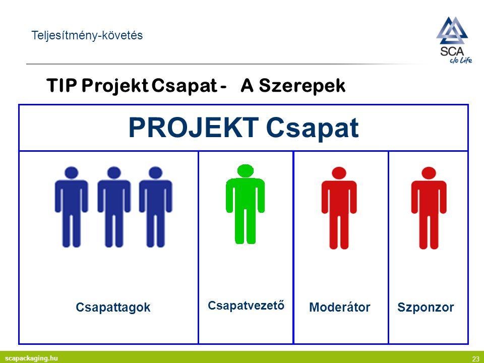 scapackaging.hu 23 Teljesítmény-követés TIP Projekt Csapat - A Szerepek Moderátor Csapatvezető Csapattagok PROJEKT Csapat Szponzor