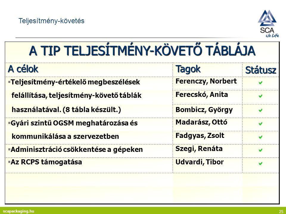 scapackaging.hu 25 Teljesítmény-követés A TIP TELJESÍTMÉNY-KÖVETŐ TÁBLÁJA A célok TagokStátusz  Teljesítmény-értékelő megbeszélések Ferenczy, Norbert  felállítása, teljesítmény-követő táblák Ferecskó, Anita  használatával.