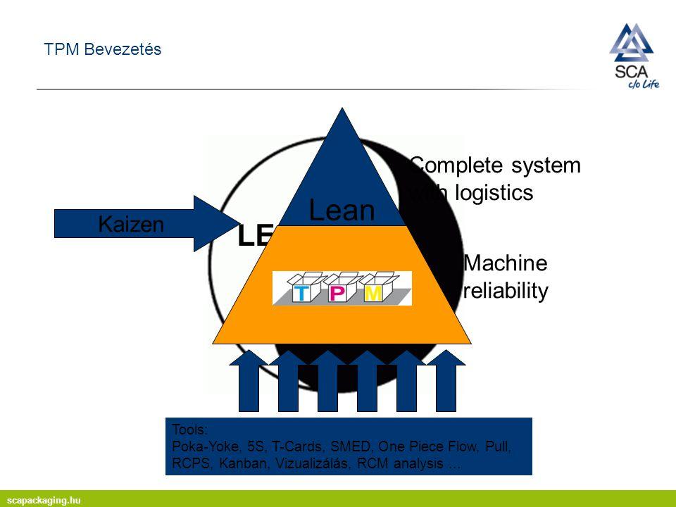 scapackaging.hu TPM Bevezetés LEAN TPM Machine reliability Lean TPM Kaizen Tools: Poka-Yoke, 5S, T-Cards, SMED, One Piece Flow, Pull, RCPS, Kanban, Vizualizálás, RCM analysis...