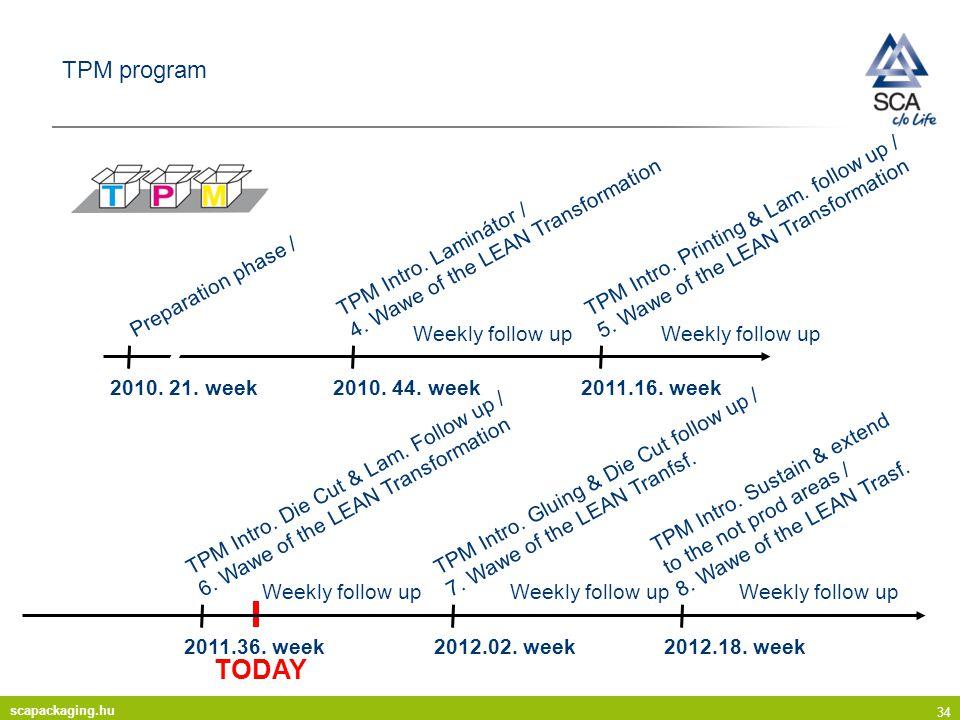scapackaging.hu 34 TPM program TODAY 2010.21. week Preparation phase / 2010.