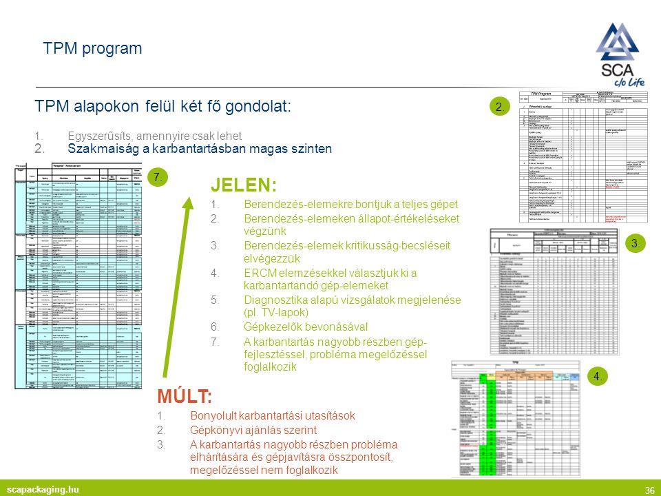 scapackaging.hu 36 TPM program TPM alapokon felül két fő gondolat: 1.Egyszerűsíts, amennyire csak lehet 2.Szakmaiság a karbantartásban magas szinten MÚLT: 1.Bonyolult karbantartási utasítások 2.Gépkönyvi ajánlás szerint 3.A karbantartás nagyobb részben probléma elhárítására és gépjavításra összpontosít, megelőzéssel nem foglalkozik JELEN: 1.Berendezés-elemekre bontjuk a teljes gépet 2.Berendezés-elemeken állapot-értékeléseket végzünk 3.Berendezés-elemek kritikusság-becsléseit elvégezzük 4.ERCM elemzésekkel választjuk ki a karbantartandó gép-elemeket 5.Diagnosztika alapú vizsgálatok megjelenése (pl.
