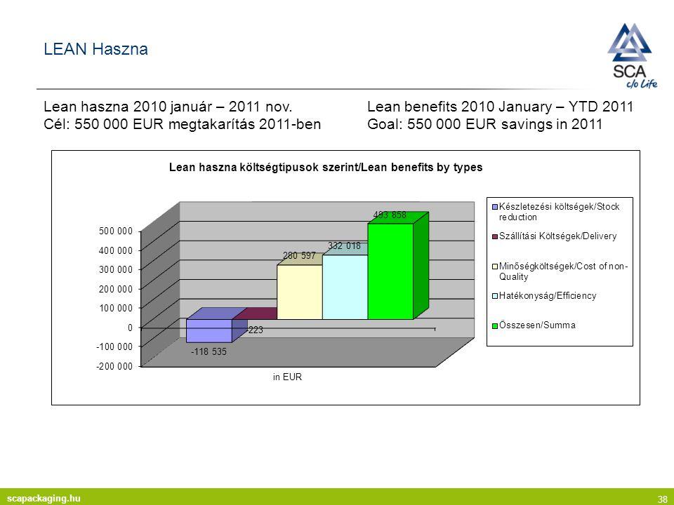 scapackaging.hu 38 LEAN Haszna Lean haszna 2010 január – 2011 nov.