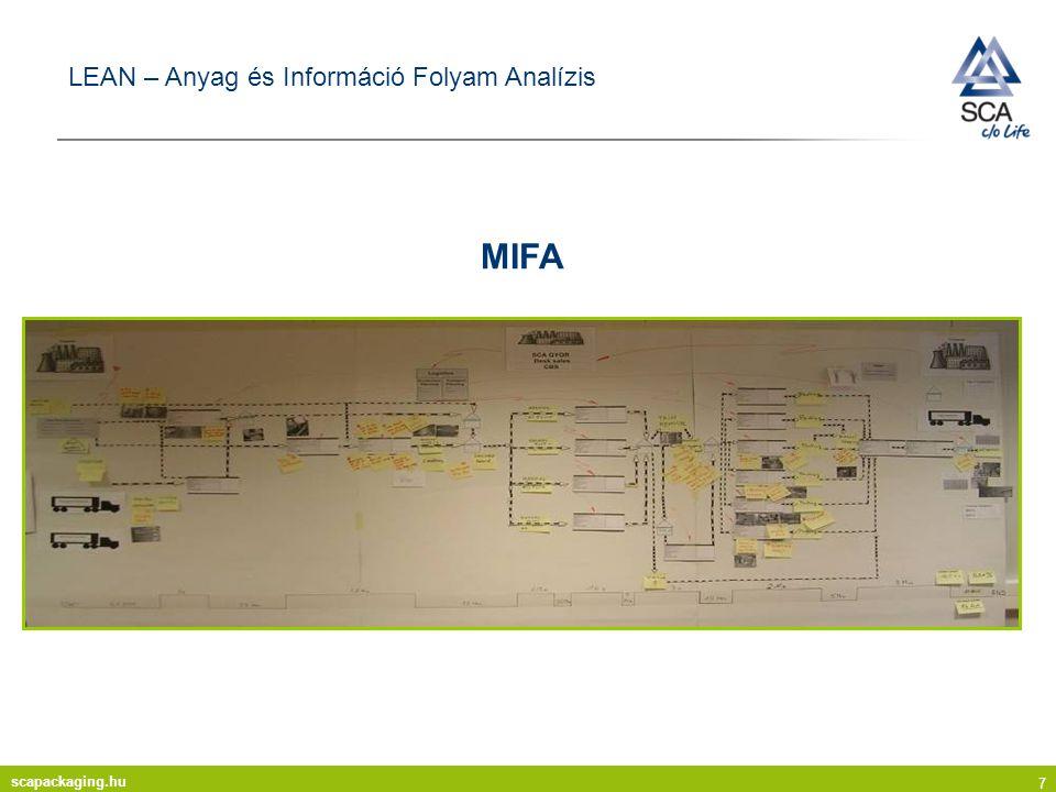scapackaging.hu 7 LEAN – Anyag és Információ Folyam Analízis MIFA
