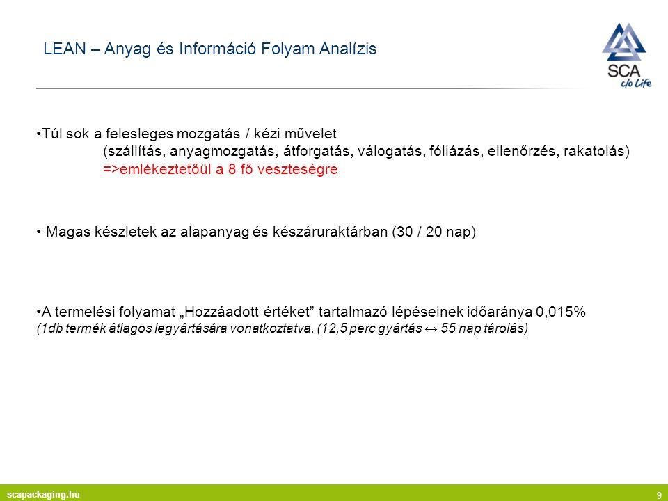 """scapackaging.hu 10 LEAN – Gyártáskapacitás """"cső-modell Tényleges gyártási sebesség 2.700 ív ( 2.900 m 2 ) / óra"""