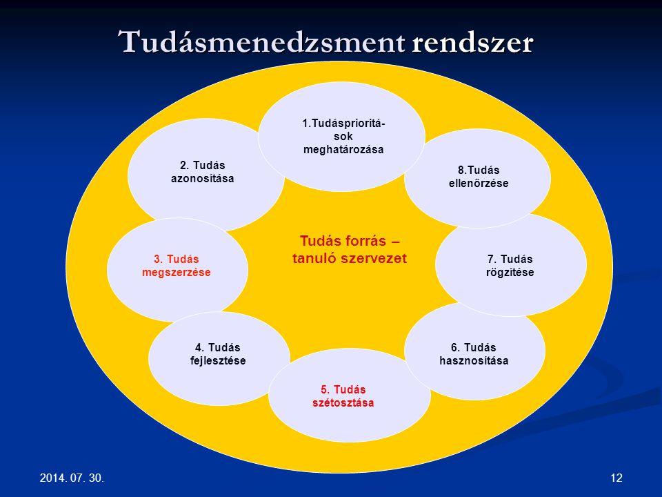 2014.07. 30. 12 Tudásmenedzsment rendszer 4. Tudás fejlesztése 3.