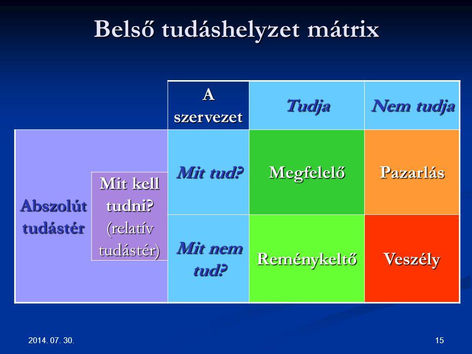 2014.07. 30. 15 Belső tudáshelyzet mátrix A szervezet Tudja Nem tudja Abszolút tudástér Mit tud.