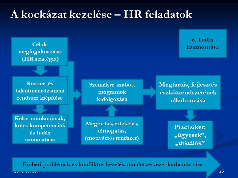 A kockázat kezelése – HR feladatok 2014.07. 30.