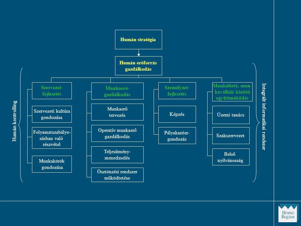 Humán kontrolling Humán erőforrás gazdálkodás Munkaerő- gazdálkodás Munkaerő tervezés Operatív munkaerő gazdálkodás Teljesítmény- menedzselés Ösztönzési rendszer működtetése Személyzet- fejlesztés Munkáltató, mun- kavállaló közötti együttműködés Képzés Üzemi tanács Szakszervezet Belső nyilvánosság Integrált informatikai rendszer Pályakarrier- gondozás Folyamatszabályo- zásban való részvétel Szervezeti kultúra gondozása Szervezet- fejlesztés Munkakörök gondozása Humán stratégia