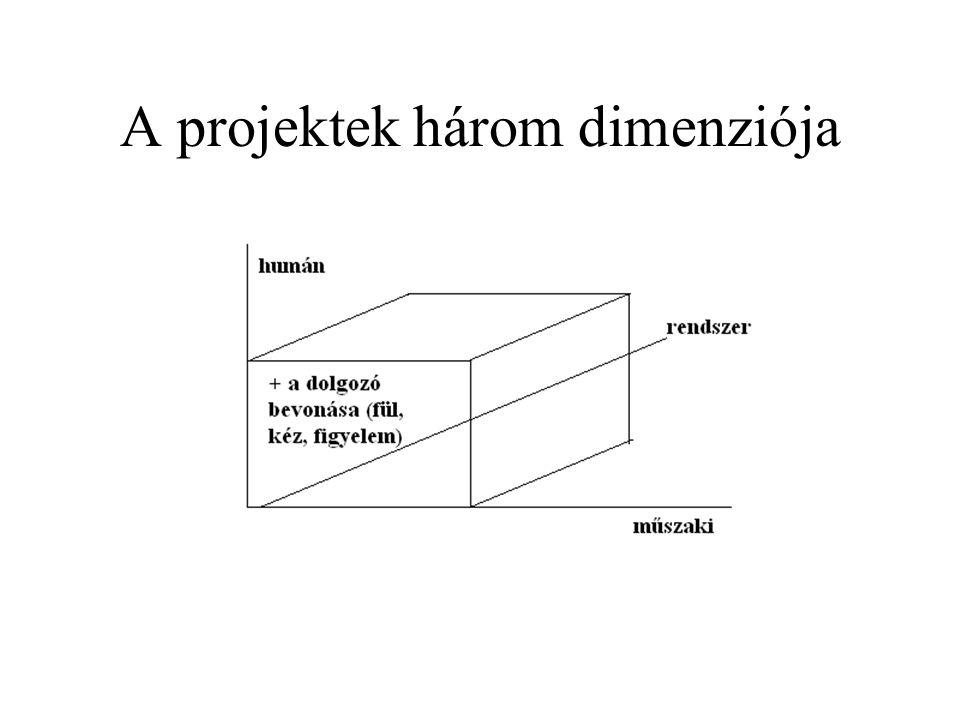 A projektek három dimenziója