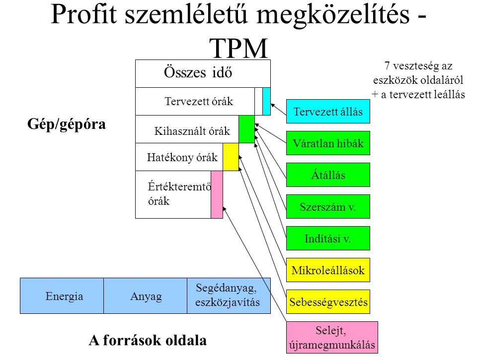 Profit szemléletű megközelítés - TPM Gép/gépóra Összes idő Tervezett órák Kihasznált órák Értékteremtő órák 7 veszteség az eszközök oldaláról + a tervezett leállás Tervezett állás Váratlan hibák Átállás Szerszám v.
