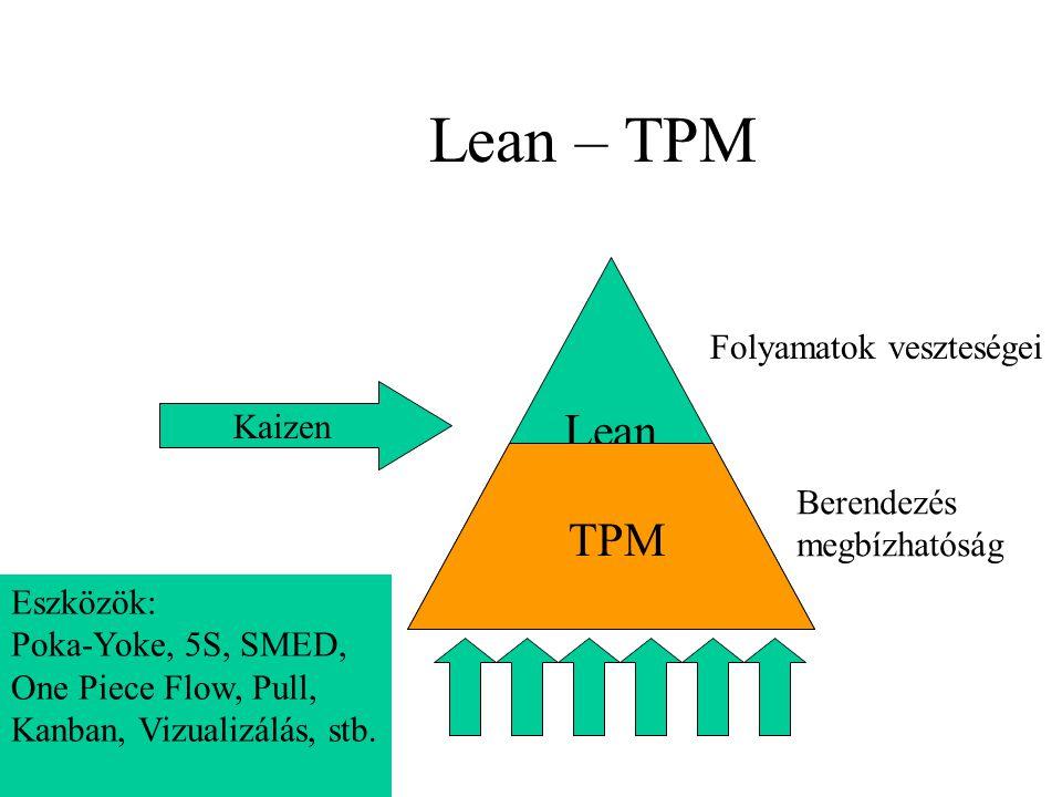 Lean – TPM Lean TPM Kaizen Eszközök: Poka-Yoke, 5S, SMED, One Piece Flow, Pull, Kanban, Vizualizálás, stb.