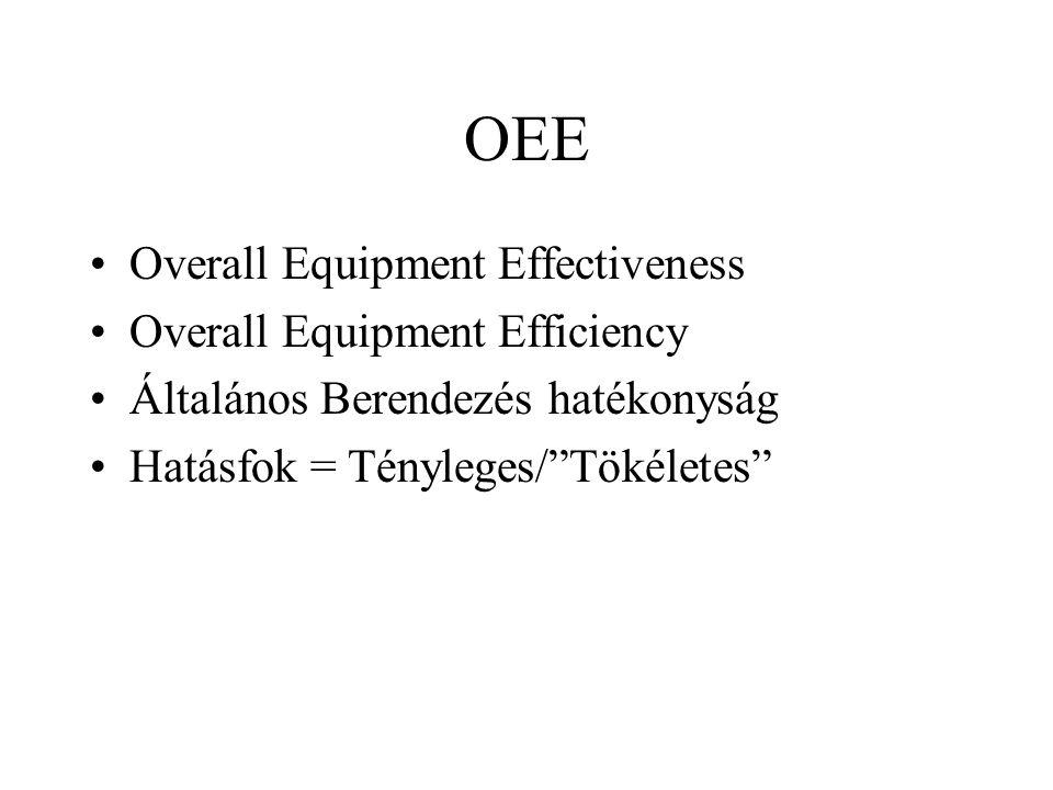 OEE Overall Equipment Effectiveness Overall Equipment Efficiency Általános Berendezés hatékonyság Hatásfok = Tényleges/ Tökéletes
