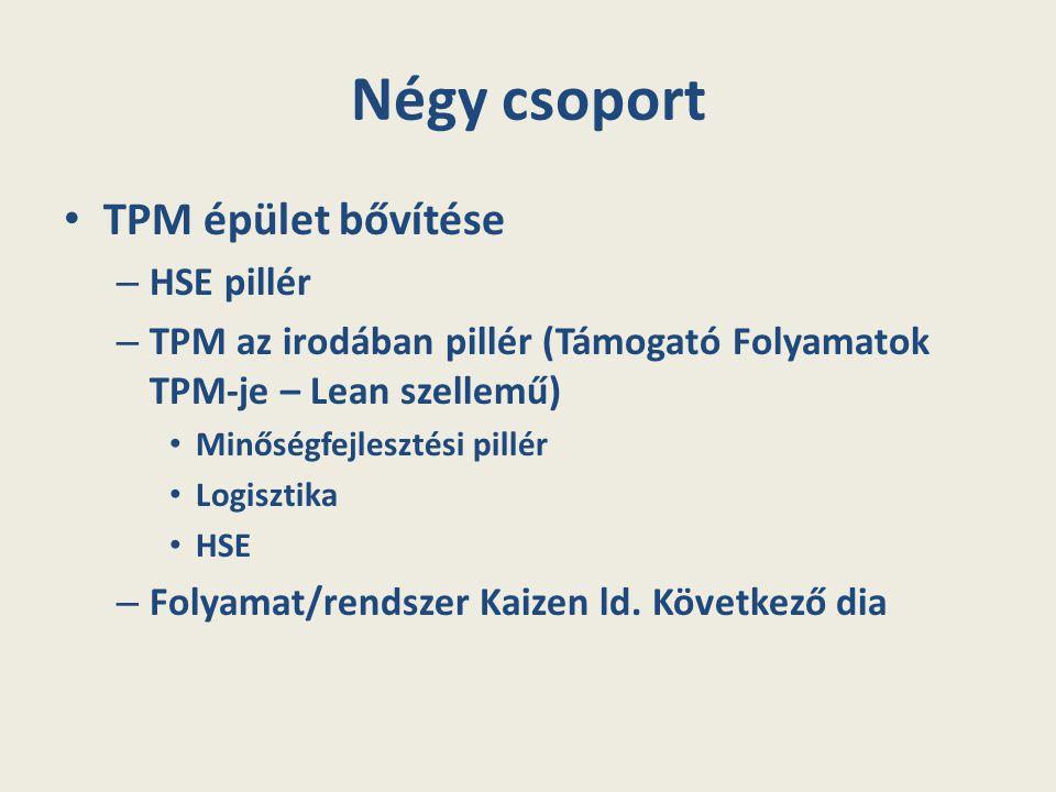 Négy csoport TPM épület bővítése – HSE pillér – TPM az irodában pillér (Támogató Folyamatok TPM-je – Lean szellemű) Minőségfejlesztési pillér Logiszti