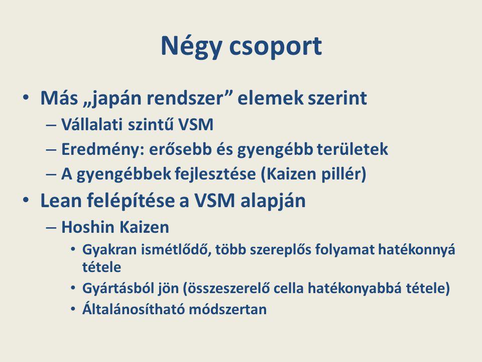 """Négy csoport Más """"japán rendszer"""" elemek szerint – Vállalati szintű VSM – Eredmény: erősebb és gyengébb területek – A gyengébbek fejlesztése (Kaizen p"""
