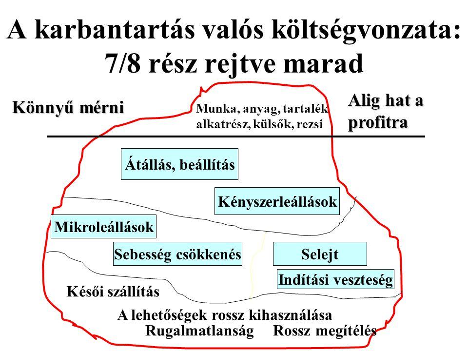 A karbantartás valós költségvonzata: 7/8 rész rejtve marad Munka, anyag, tartalék alkatrész, külsők, rezsi Könnyű mérni Alig hat a profitra Átállás, b
