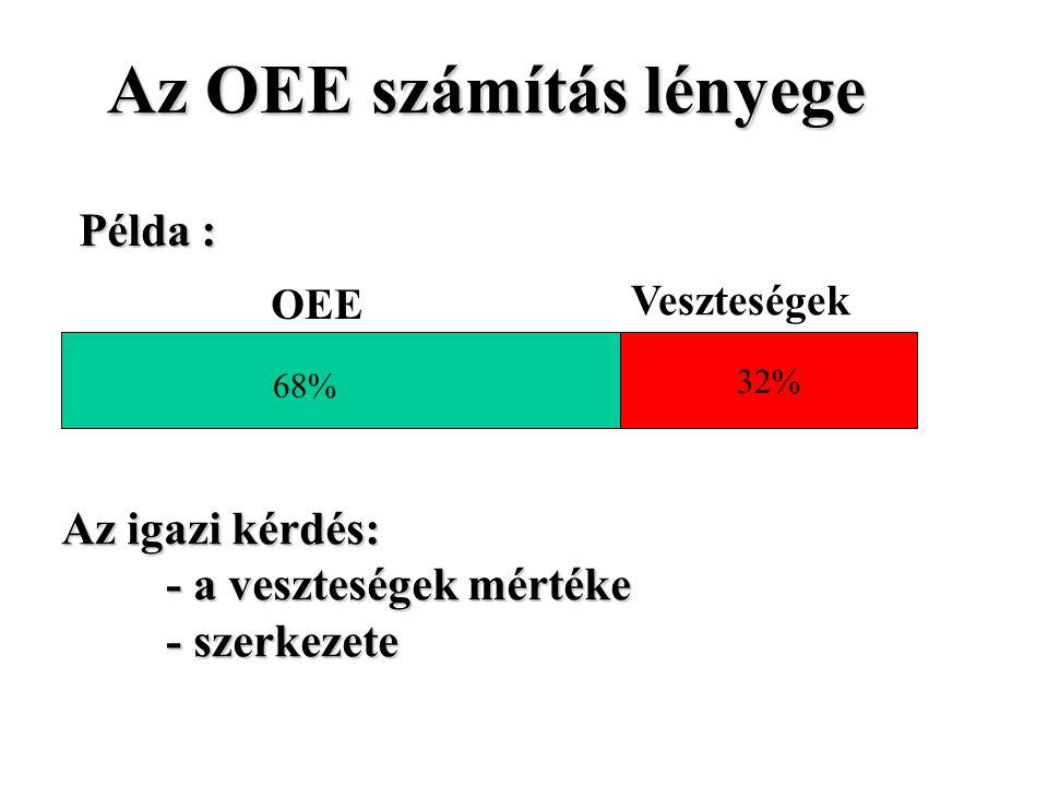 32% 68% OEE Veszteségek Az OEE számítás lényege Az igazi kérdés: - a veszteségek mértéke - szerkezete Példa :