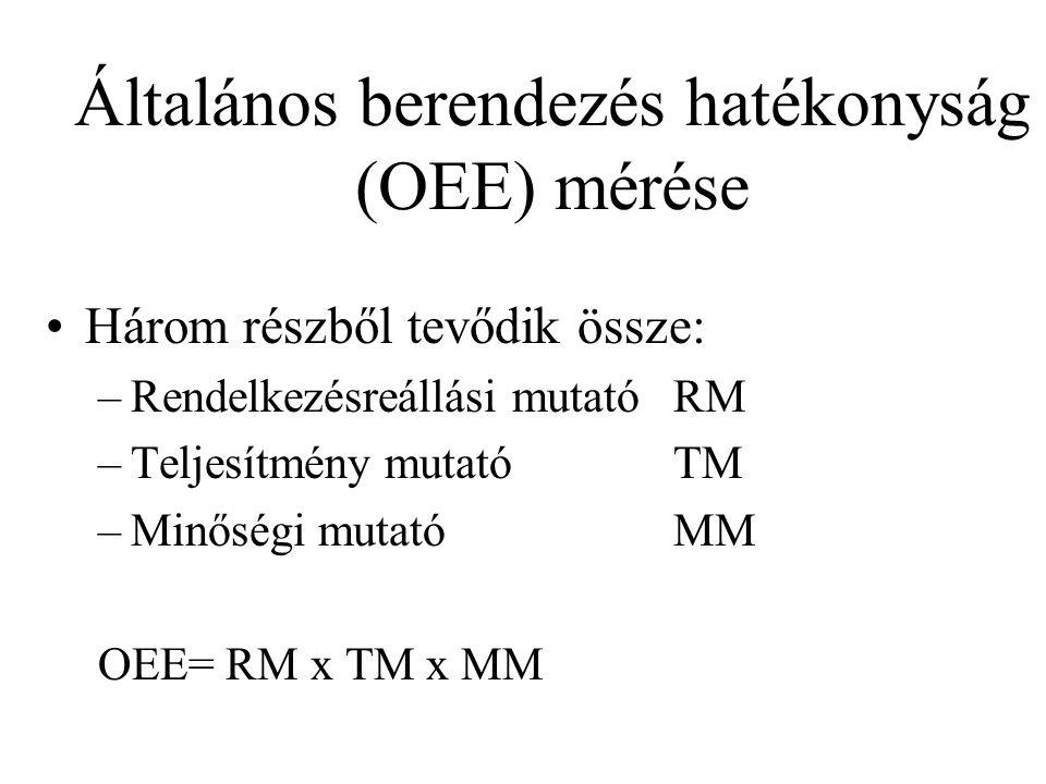 Általános berendezés hatékonyság (OEE) mérése Három részből tevődik össze: –Rendelkezésreállási mutatóRM –Teljesítmény mutatóTM –Minőségi mutatóMM OEE