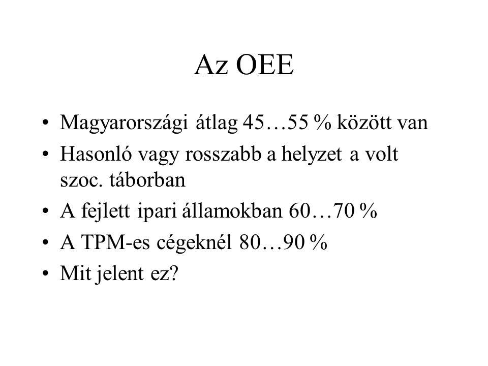 Az OEE Magyarországi átlag 45…55 % között van Hasonló vagy rosszabb a helyzet a volt szoc. táborban A fejlett ipari államokban 60…70 % A TPM-es cégekn