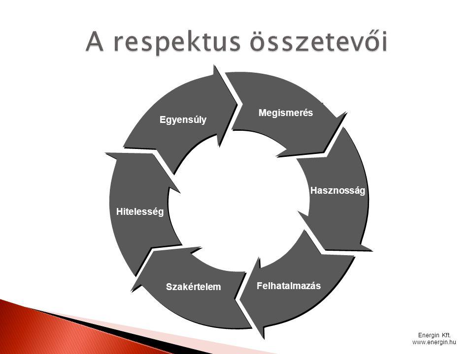 Energin Kft. www.energin.hu Megismerés Hasznosság Felhatalmazás Szakértelem Hitelesség Egyensúly