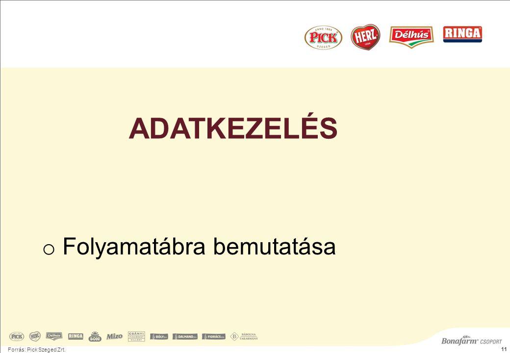 Forrás: Pick Szeged Zrt. 11 o Folyamatábra bemutatása ADATKEZELÉS