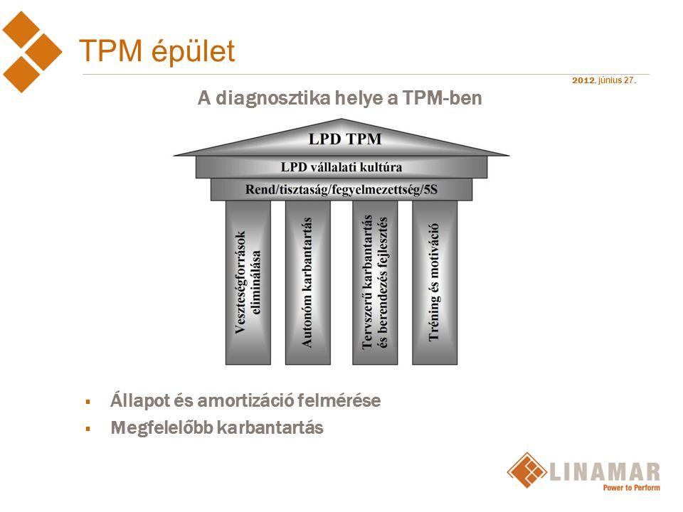 2012. június 27. TPM épület  Állapot és amortizáció felmérése  Megfelelőbb karbantartás A diagnosztika helye a TPM-ben
